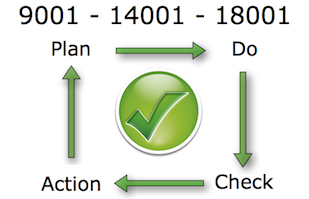 ISO 9001 - ISO 14001 - BS OHSAS 18001 and OHSAS 18002 – Occupational Health and Safety Management System Software Free Trial. Deming's Cycle of Plan Do Check and Action. How to get ISO 9001 - ISO 14001 - BS OHSAS 18001 certification? The Action Manager Health and Safety Software will help you get ISO 9001 - ISO 14001 - BS OHSAS 18001 certified.